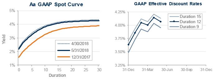 GAAP-discount-rate-2018