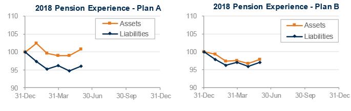 pension-liabilities-performance