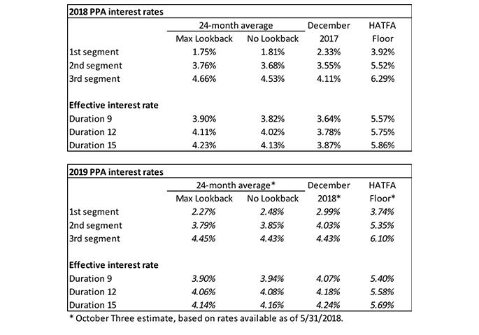 2018-PPA-interest-rates