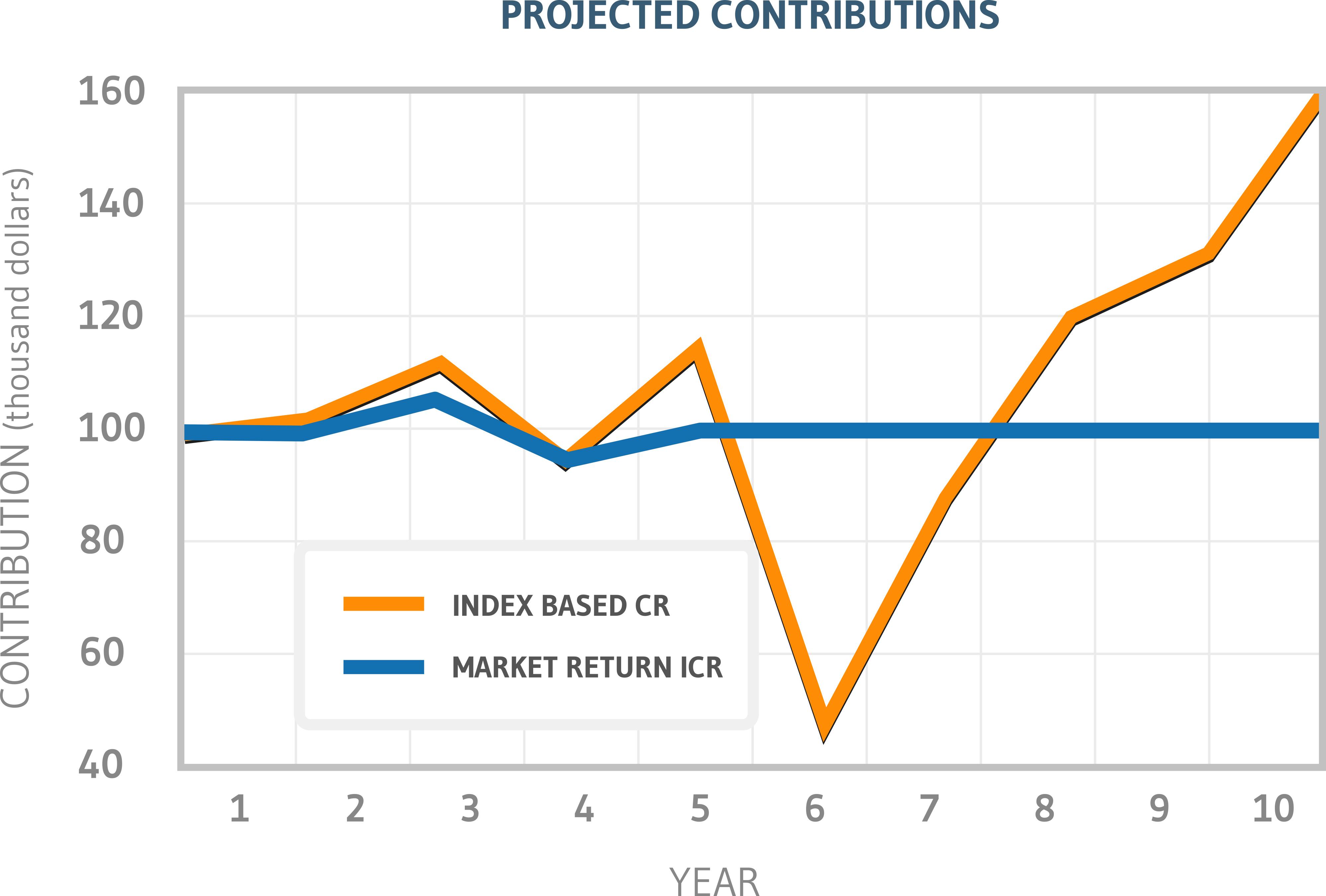 reduce-cash-balance-risk