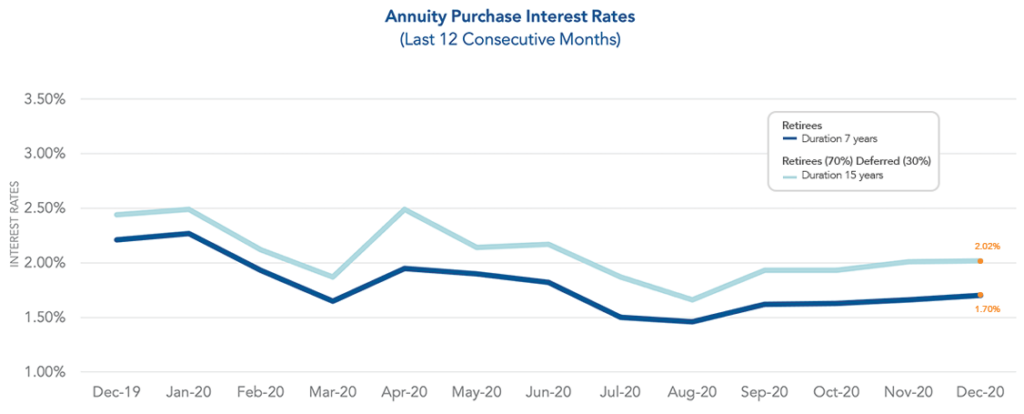 Graph of December 2020 Annuity Purchase Interest Rates