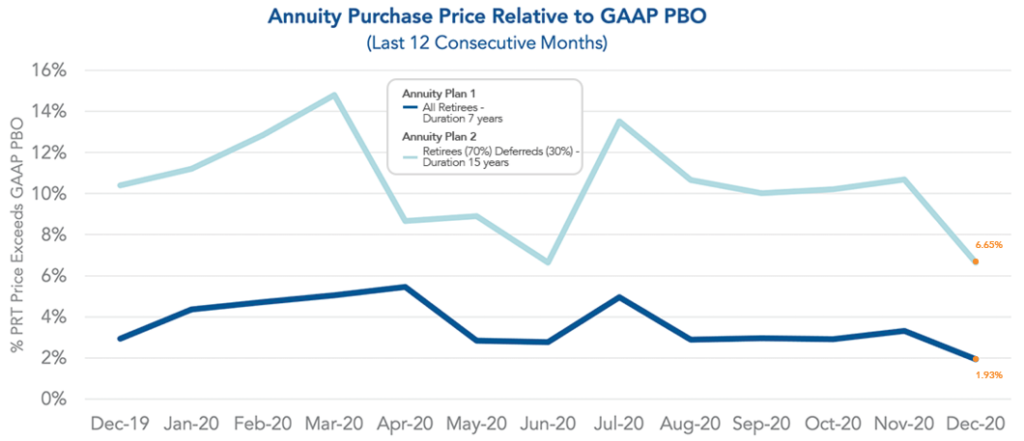 Graph of Annuity Purchase Price relative to GAAP PBO