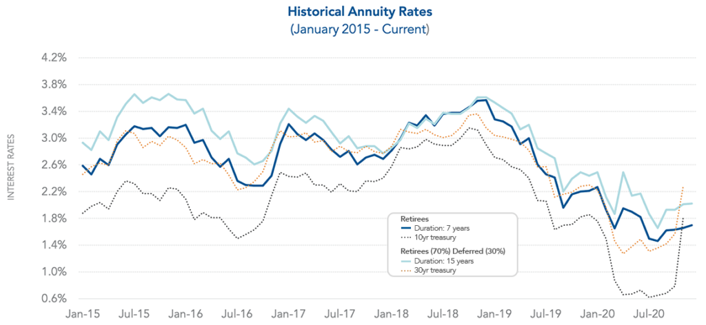 Graph of Historical Annuity Rates up to December 2020