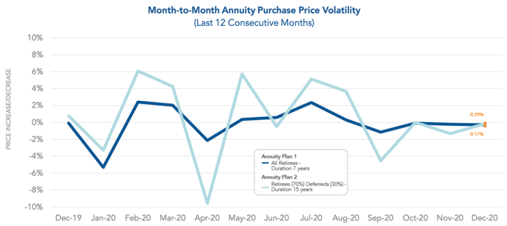 Graph of Month-to-Month Annuity Purchase Price Volatility up to December 2020
