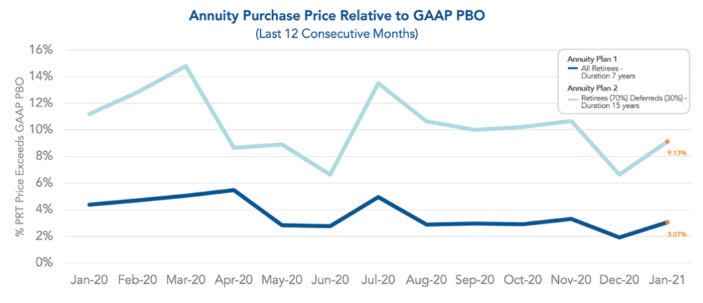 Graph showing annuity purchase price relative to GAAP PBO as of January 2021.