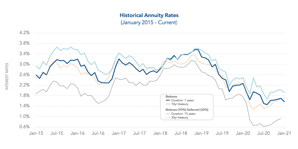 Graph showing historical annuity rates volatility as of January 2021.