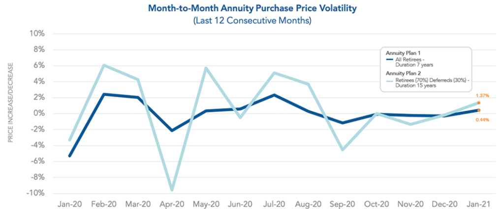 Graph showing month-to-month purchase price volatility as of January 2021.