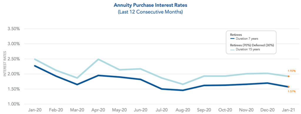 Graph showing annuity purchase interest rates as of January 2021.