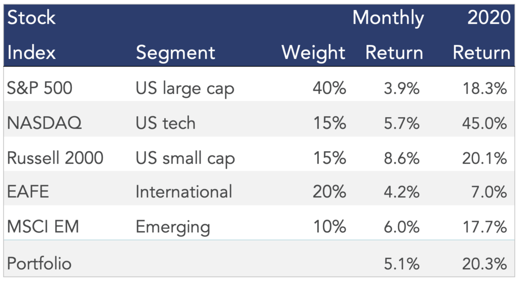 Table showing model asset performance in the month of December 2020.