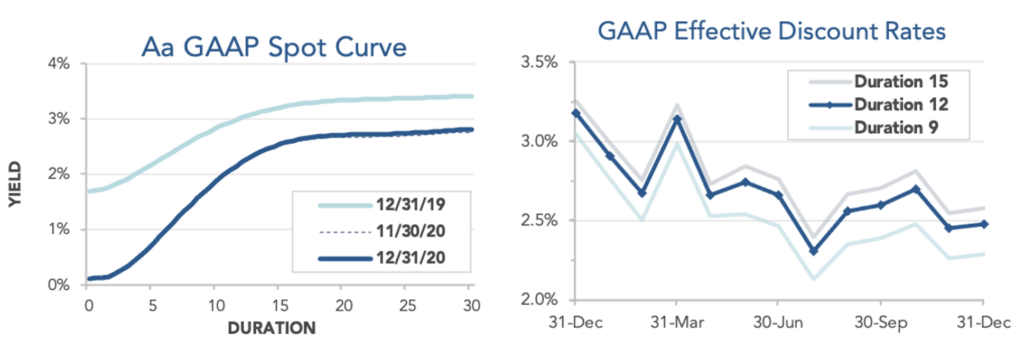 Tables showing GAAP spot yield curve and estimated GAAP discount rates.
