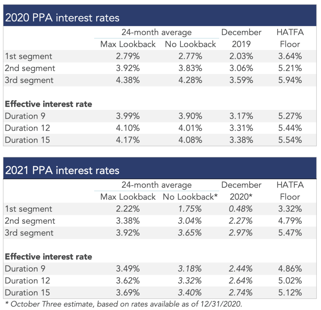 Tables showing PPA interest rates for 2020 and 2021.