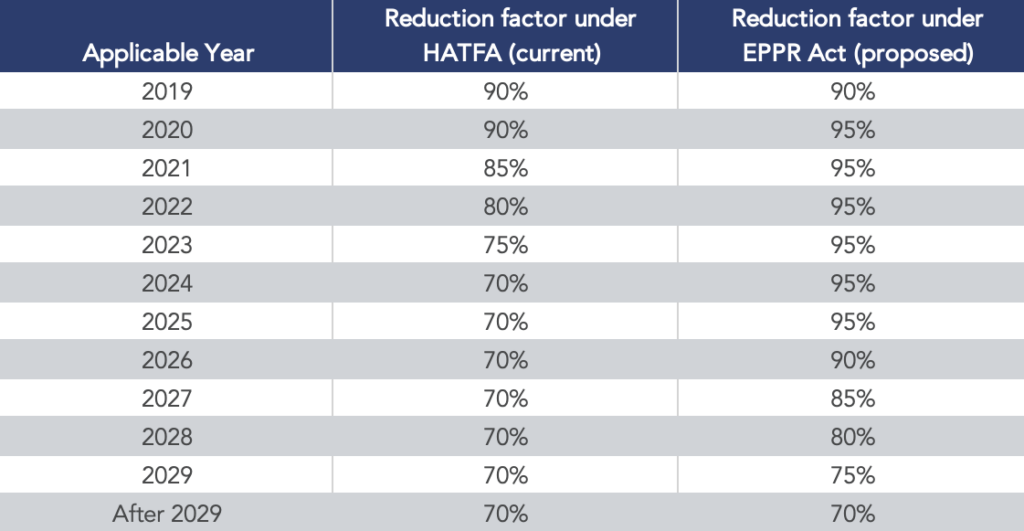 Table showing current (under HATFA) and proposed (under EPPR ACT) interest rate stabilization from 2019 through 2029.