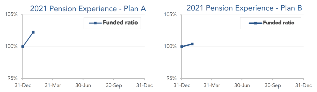 Graphs showing the funded ratio of both model pension plans tracked by October Three.