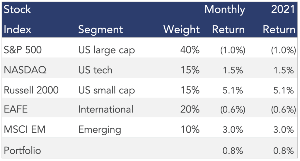 Table illustrating returns in a model diversified stock portfolio for the month of January 2021.