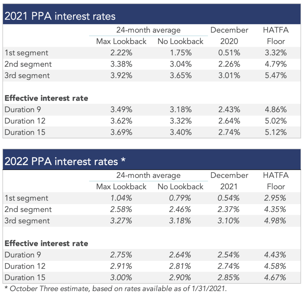 Tables summarizing rates that plan sponsors are required to use for IRS funding purposes for 2021, along with estimates for 2022.