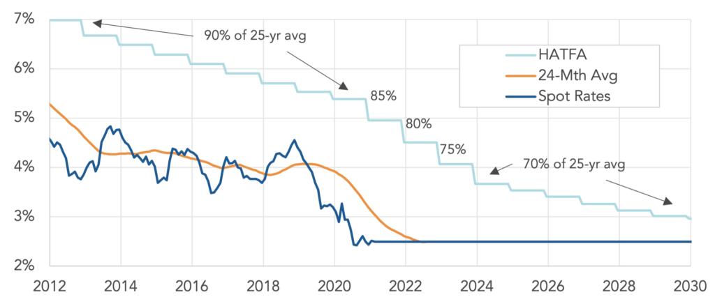 Chart illustrating the projected PPA effective interest rates from 2012 through 2030.