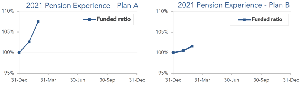 Graphs illustrating 2021 Pension Experience for model plans A and B through February.