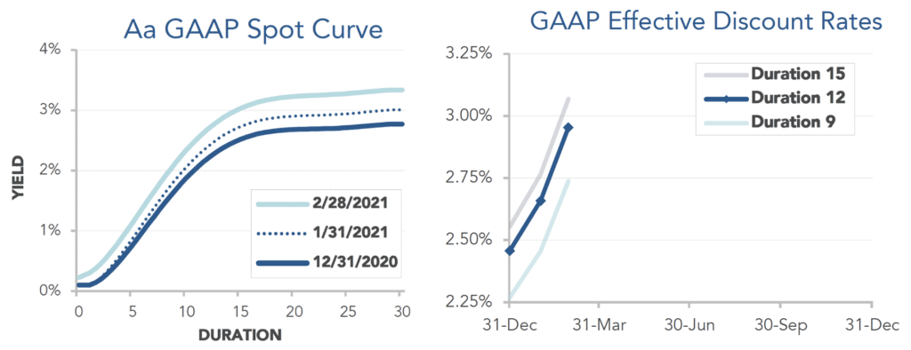 The first graph below shows our Aa GAAP spot yield curve from December through February. The second graph below shows our estimate of movements in effective GAAP discount rates for pension obligations of various duration during January.