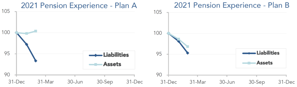 Graphs showing the movement of assets and liabilities through the first two months of 2021.