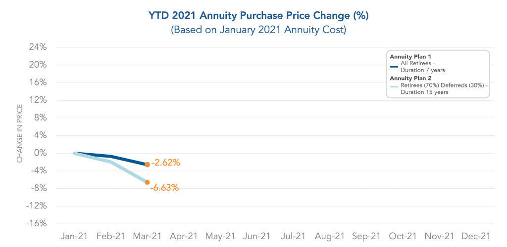 Graph showing the year to date Annuity Purchase Price Change through March 2021.