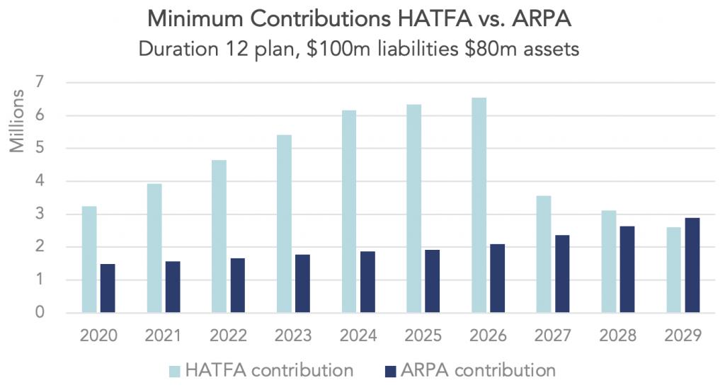 Graph showing minimum contributions per HATFA versus ARPA.
