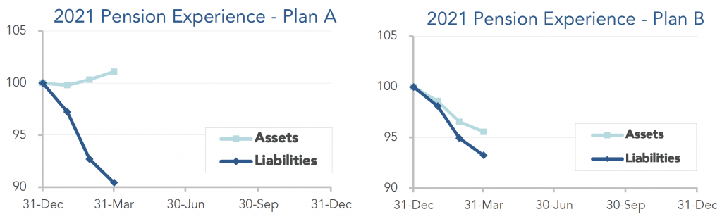 Graphs showing the movement of assets and liabilities for our model plans during the first quarter of 2021.