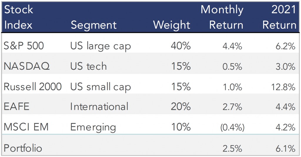 Table showing the March 2021 stock performances of our model portfolio.