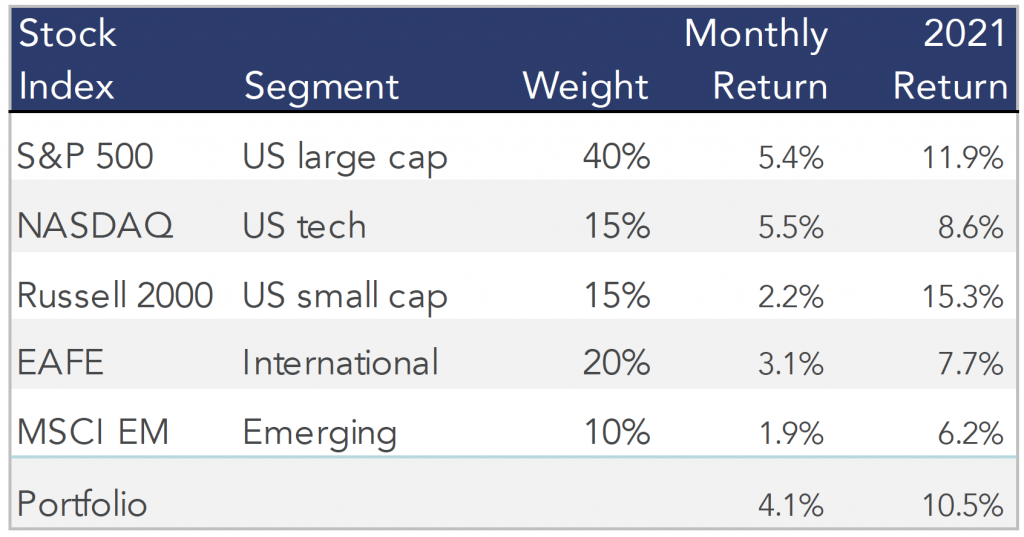 Table showing the April 2021 stock performances of our model portfolio.