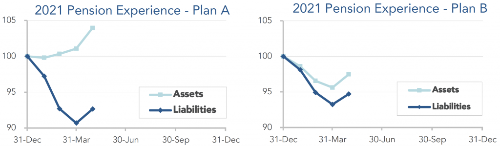 Graphs showing the movement of assets and liabilities for our model plans during the first quarter and beginning of second quarter of 2021.