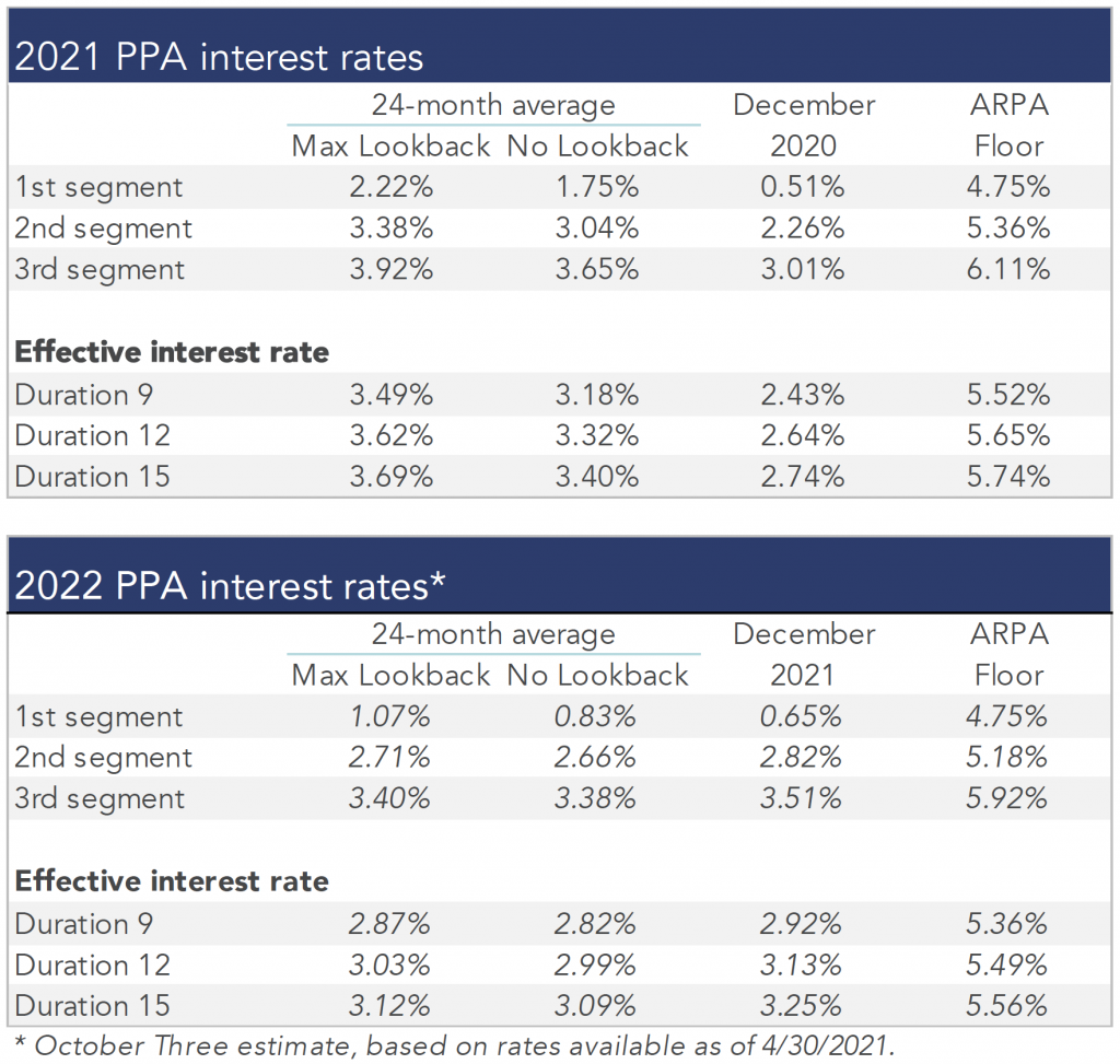 Table summarizing rates that plan sponsors are required to use for IRS funding purposes for 2021, along with estimates for 2022, reflecting the new law (ARPA).