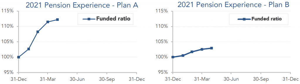 Graphs showing performance for model plans A and B from December 2020 through April 2021.