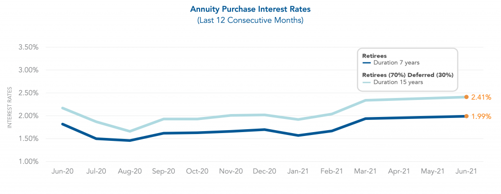 Graph showing Annuity Purchase Interest rates for last consecutive 12 months.