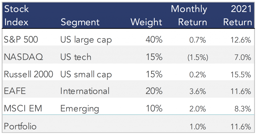 Table showing the May 2021 stock performances of our model portfolio.
