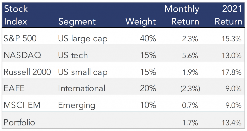 Table showing the June 2021 stock performances of our model portfolio.