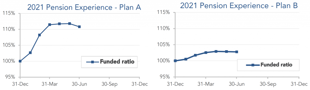 Graphs showing performance for model plans A and B from December 2020 through June 2021.