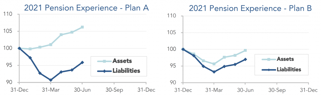 Graphs showing the movement of assets and liabilities for our model plans during the first and second quarters of 2021.